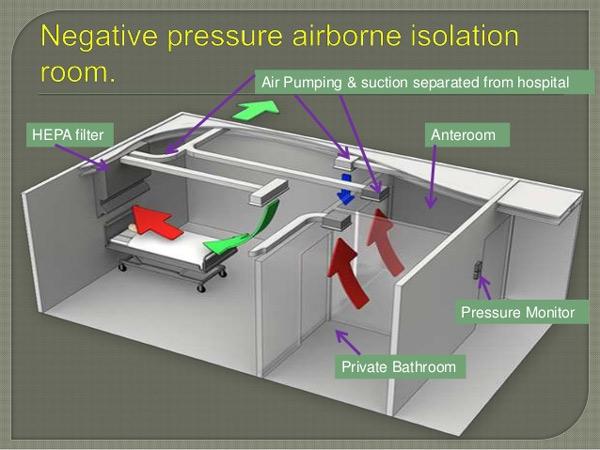 Cơ chế hoạt động phòng áp lực âm